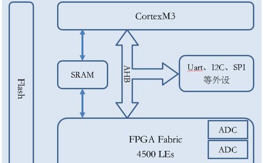 安路科技:基于FPGA SoC的呼吸机系统设计