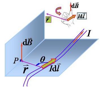 几种典型电流产生的磁感应强度分享