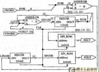 基于AVR单片机的数控移相信号发生器设计