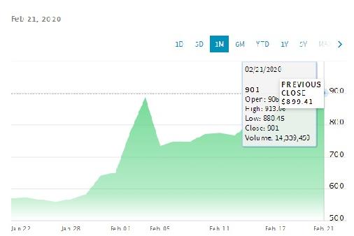 特斯拉收盘价再超900美元,市值也有提升