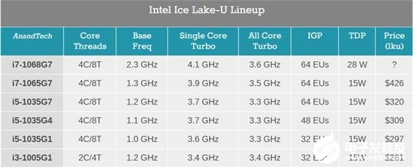 MacBook Pro 2020款性能数据曝光 图形性能大幅提升