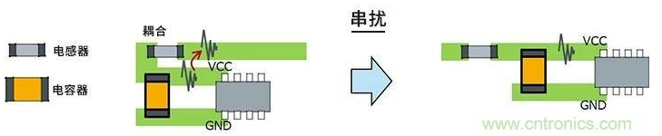 如何使用LC滤波器来降低电路板中的串扰