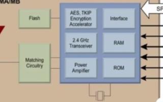 應用于工業4.0中的WSN技術及無線通信解決方案