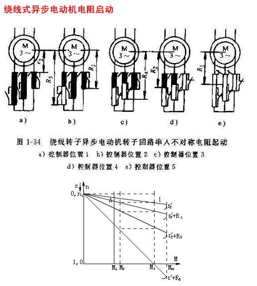 绕线式电机的启动方式_绕线式电机原理