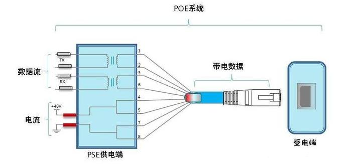 POE供電原理