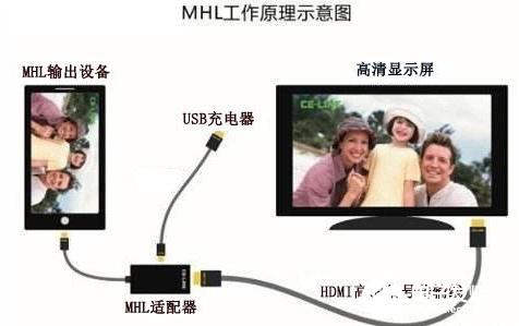 手机连接电视机的四种方法