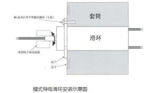 导电滑环的作用_导电滑环安装