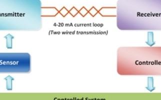 低成本電流環路校準設備的設計及應用研究