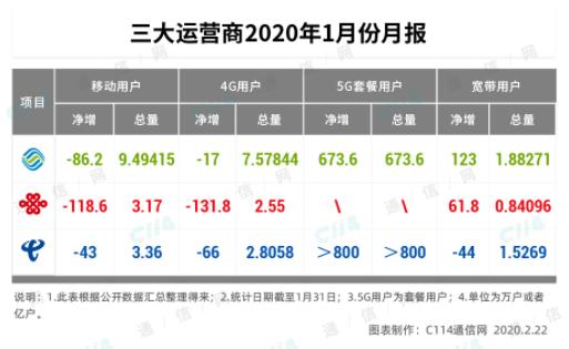 三大运营商2020开年的经营数据分析