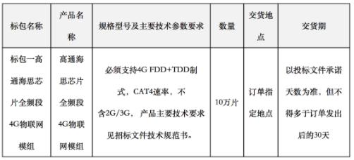 江苏天翼电信终端有限公司发布了2020年全频段4G物联网模组采购公告