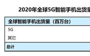 新冠疫情将全球5G智能手机销量放缓
