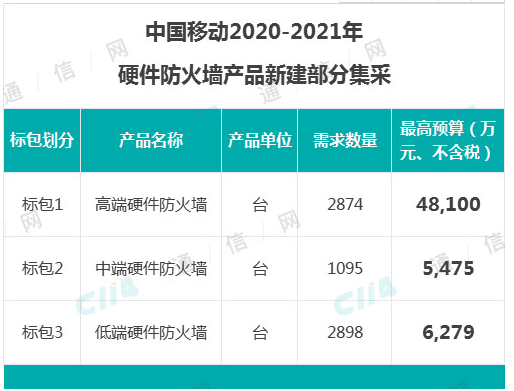 中国移动正式启动了2020-2021年硬件防火墙产品集采项目