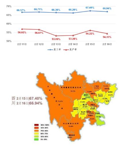 一份名为《四川省企业复工复产电力指数监测日报》的分析报告