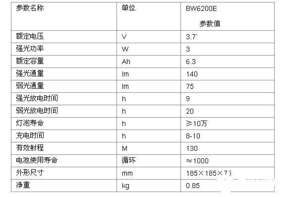 LED礦燈性yue)芴氐dian)和技術參數