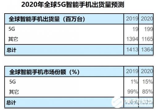 全球5G智能手机行业正在快速增长 预计出货量将在2020年达到1.99亿
