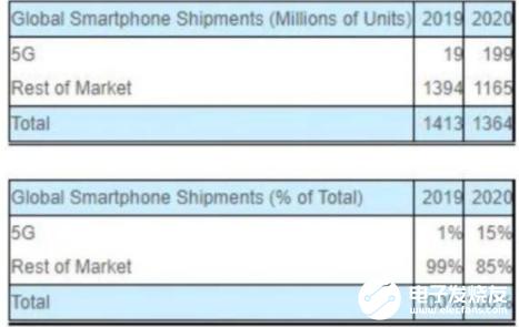 2020年5G手机销量将突破1.99亿 将占据2020年智能手机出货量的15%