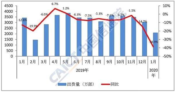 受疫情影響 國內1月手機市場總體出貨量同比下降38.9%