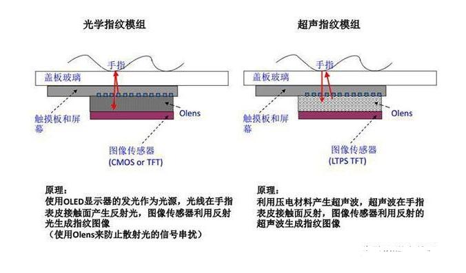 超声波指纹解锁会取代光学屏下指纹解锁吗