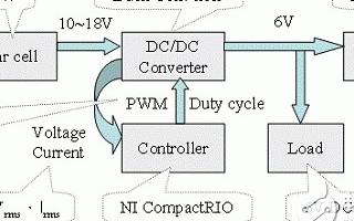 采用Compact RIO模塊實現太陽能最大功率追蹤系統的設計