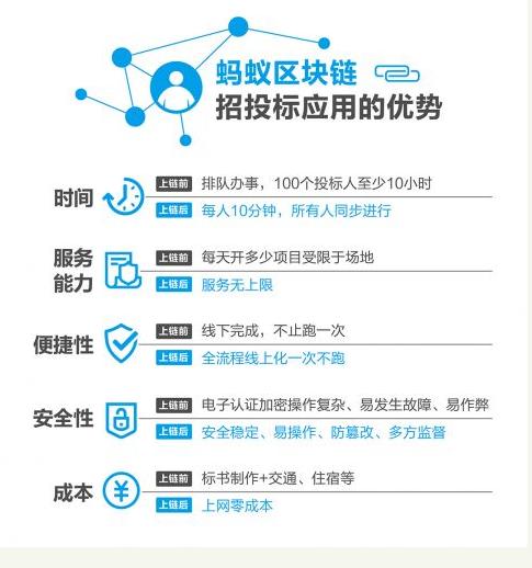 甘肃公共资源交易局用上了区块链技术开展「无接触复...