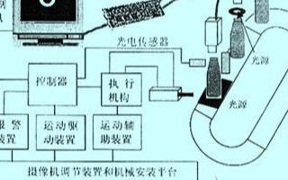 基于PLC與PC平臺實現機器視覺系統的設計