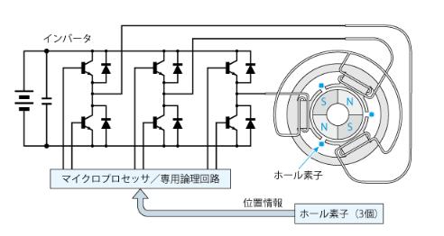 无刷直流电机的原理