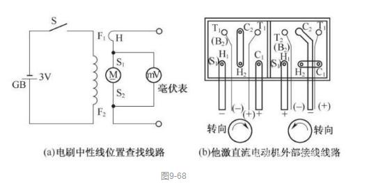 直流电动机的使用维护_直流电动机故障维修