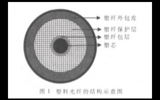 塑料光纖的基本特性及在全光系統中的應用研究