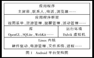 基于Android開發技術實現安全檢查系統的設計