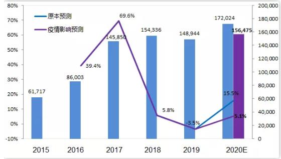 【抗疫】新冠疫情对工业机器人市场影响及2020年展望