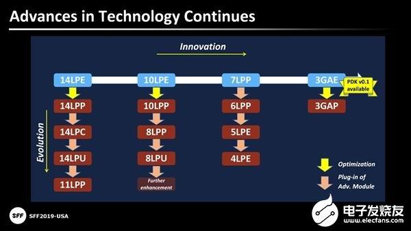高通发布第三代5G基带芯片 首发三星5nm工艺