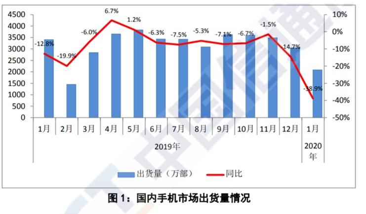 最新数据:1月国内手机出货量同比下降38.9%