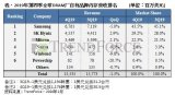 全球DRAM廠自有品牌內存營收最新排名公布 三星依然排名第一