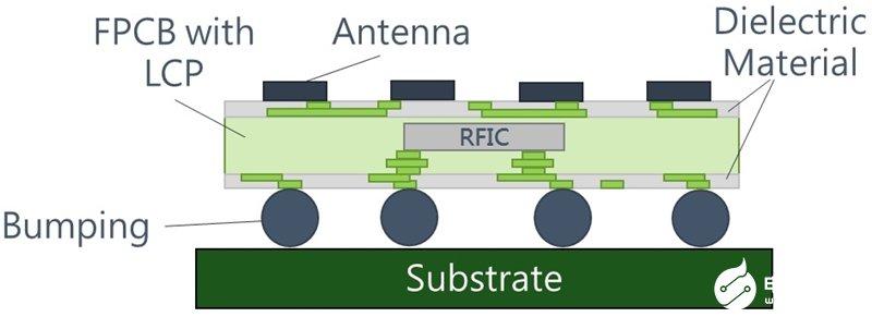 台积电拟完整实体半导体的制作流程 正逐步跨界至封测代工领域