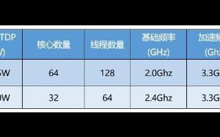 AMD第二代EPYC处理器家族迎来两位新成员7662和7532