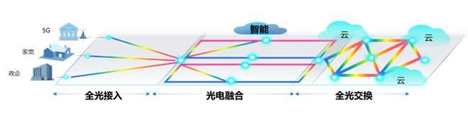 广东电信打造出了OTN湾区超高速光引擎
