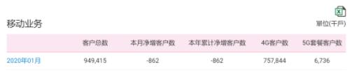 中国移动2020年1月份的运营数据正式公布