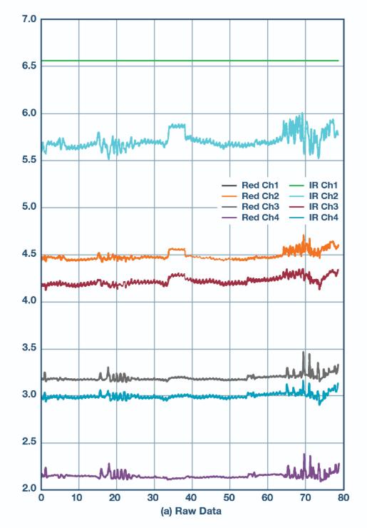 ADI耳塞式光(guang)學心(xin)率測量解決方案
