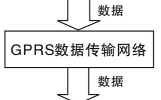 利用GPRS無線通信技術與通訊模塊實現遠程數據采集系統的設計