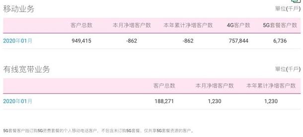 中国移动5G运营数据首次公布,一月移动用户净减超80万
