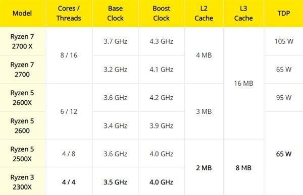 锐龙3 2300X上架更多市场 马来西亚售价约合484元人民币