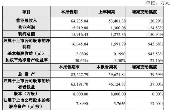 诚迈科技已成为国产OS希望 今年股价较去年大涨2...
