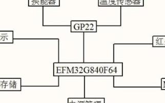 利用EFM32G840F64和GP22芯片的超声波水表流量校准方法