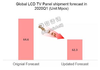 疫情影響分析:Q1全球LCD TV面板出貨量減少3.6%,價格短期漲幅擴大