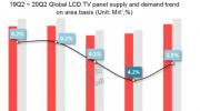 疫情影响分析:Q1全球LCD TV面板出货量减少3.6%,价格短期涨幅扩大