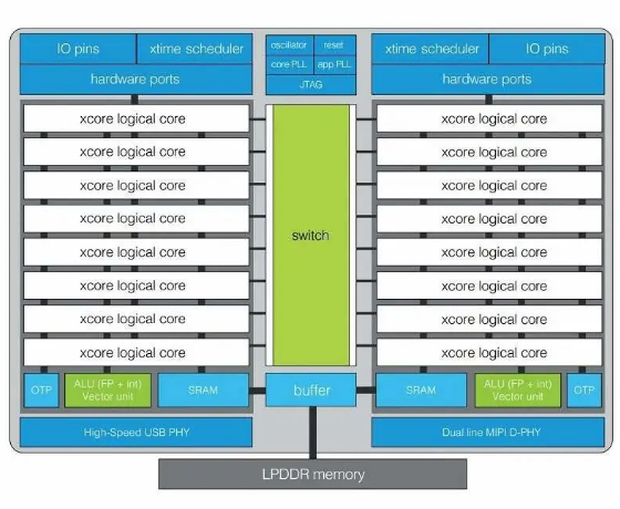 AIoT跨界处理器如何连接AI语音接口