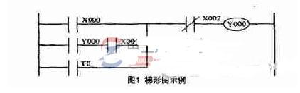 plc梯形图转换为指令表的方法