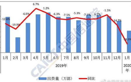 今年1月国内机市场出货量降幅明显