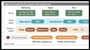 屏幕指纹(FoD)市场最新动态分析