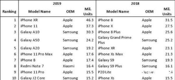 去年iPhone XR出货量排名全球第一,超4千万部